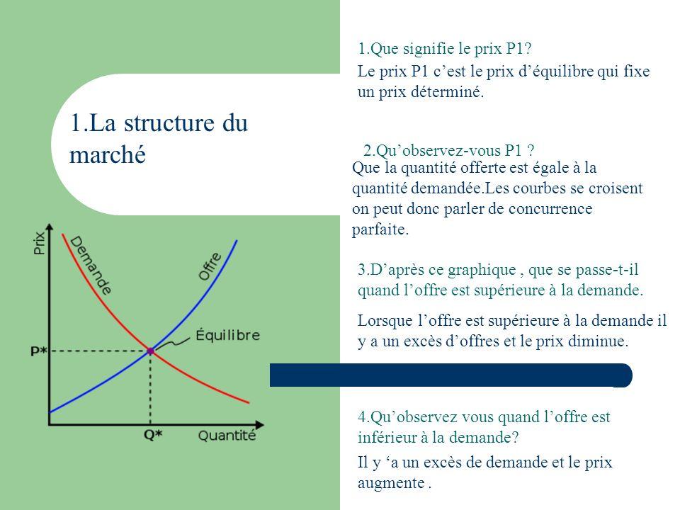 1.La structure du marché 1.Que signifie le prix P1