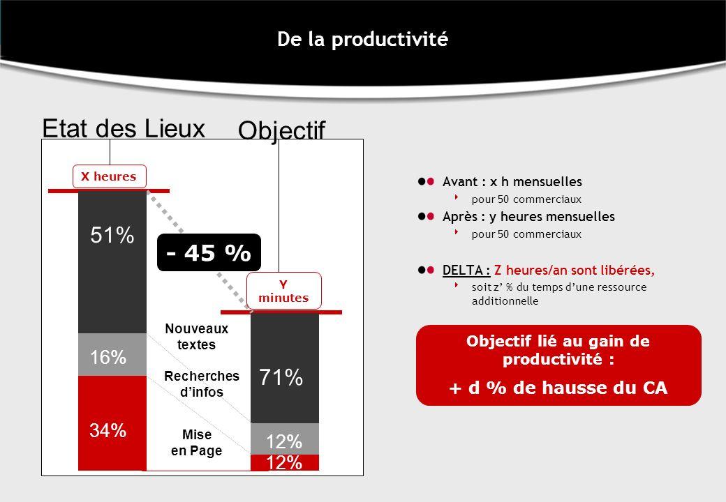 Objectif lié au gain de productivité :