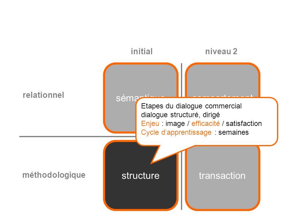 sémantique comportement structure transaction initial niveau 2