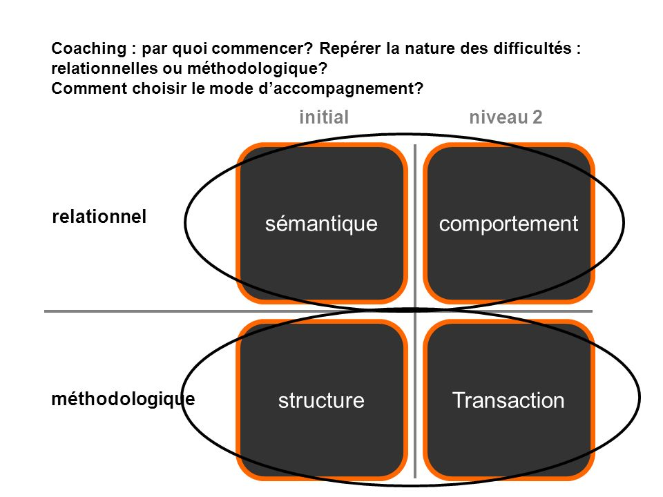 structure Transaction sémantique comportement relationnel