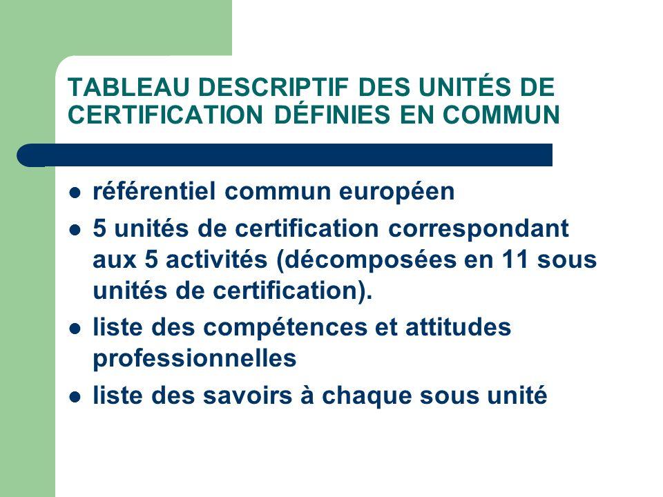 TABLEAU DESCRIPTIF DES UNITÉS DE CERTIFICATION DÉFINIES EN COMMUN