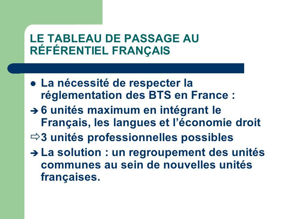 LE TABLEAU DE PASSAGE AU RÉFÉRENTIEL FRANÇAIS