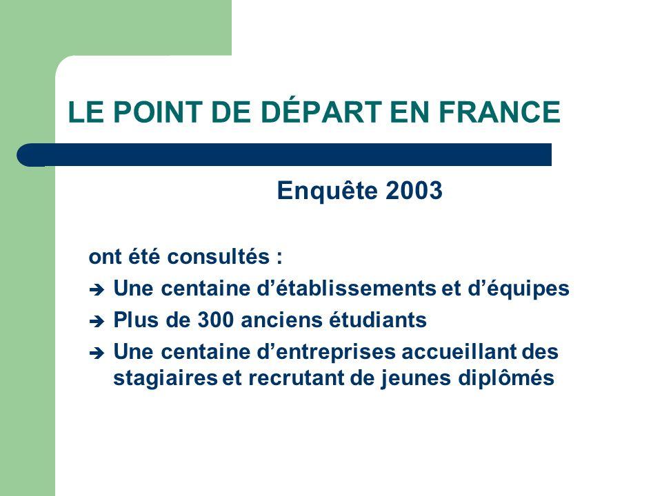 LE POINT DE DÉPART EN FRANCE
