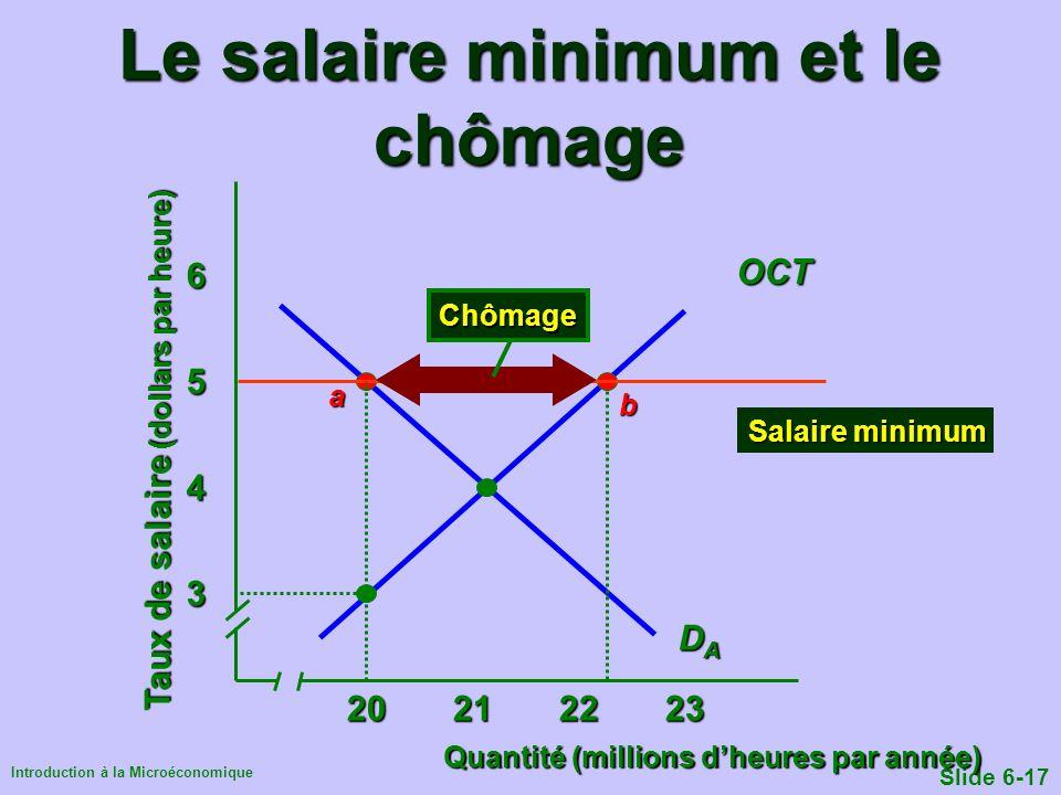 Le salaire minimum et le chômage