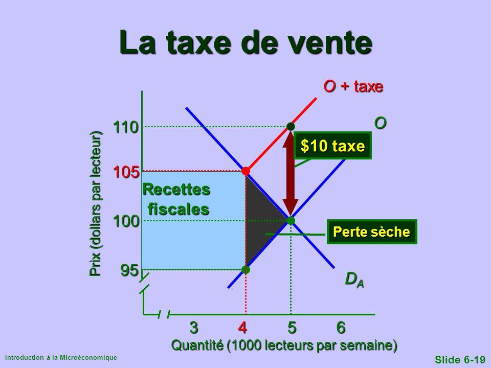 La taxe de vente O + taxe O 110 $10 taxe 105 Recettes fiscales 100 95