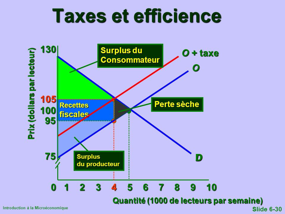 Taxes et efficience 130 O + taxe O 105 100 95 75 D D