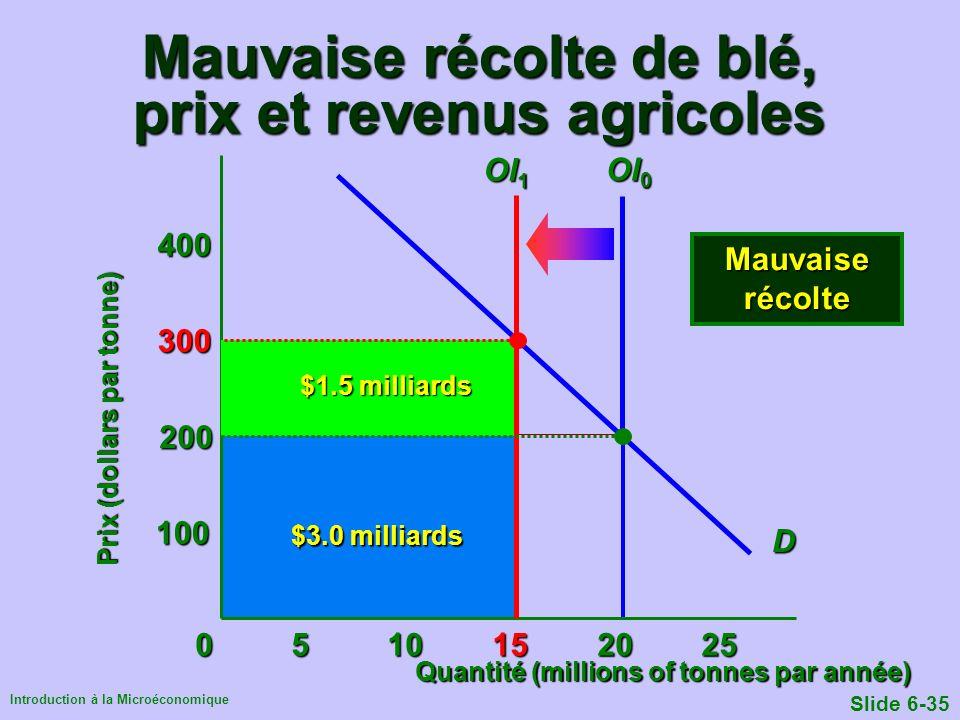 Mauvaise récolte de blé, prix et revenus agricoles