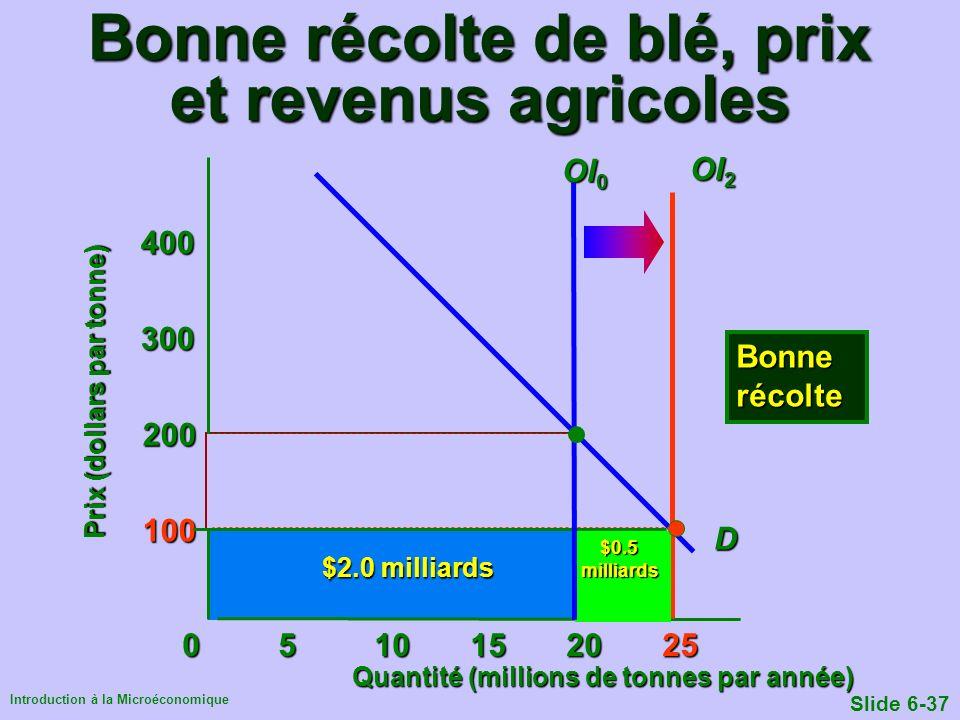 Bonne récolte de blé, prix et revenus agricoles
