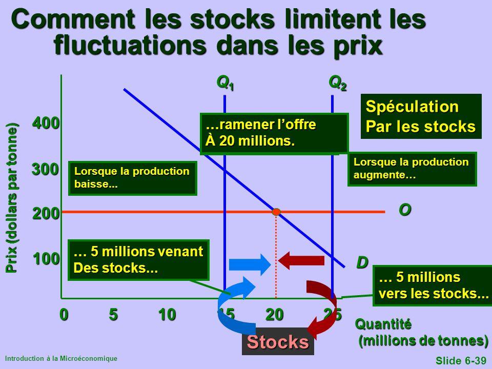 Comment les stocks limitent les fluctuations dans les prix