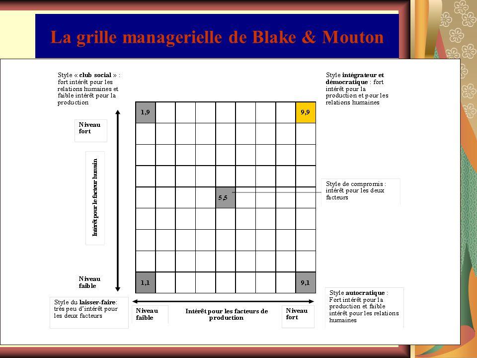 La grille managerielle de Blake & Mouton