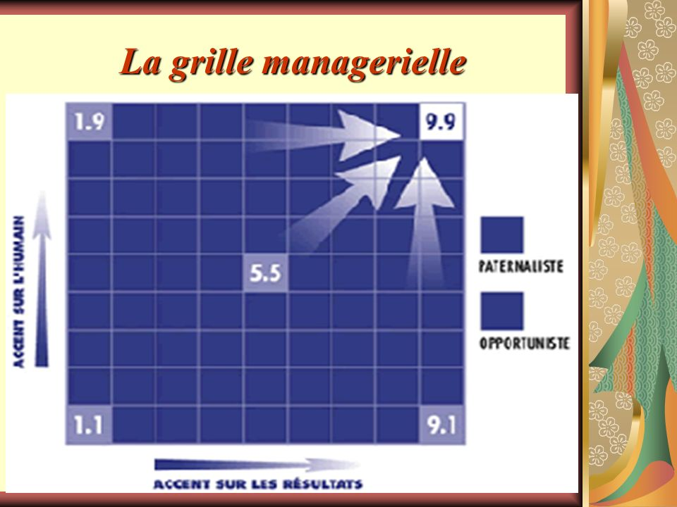 La grille managerielle