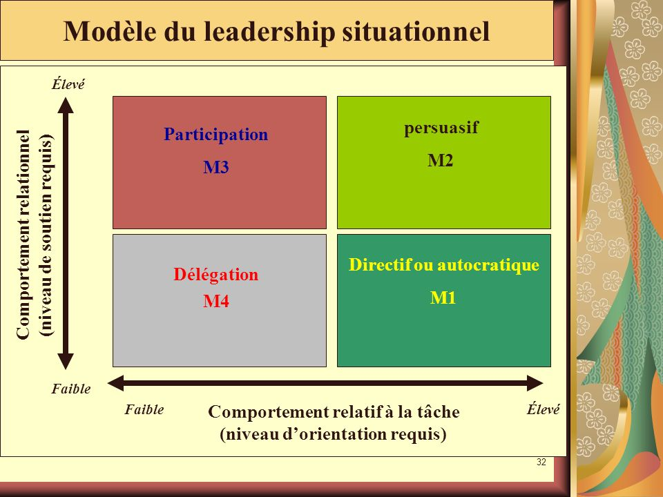 Modèle du leadership situationnel