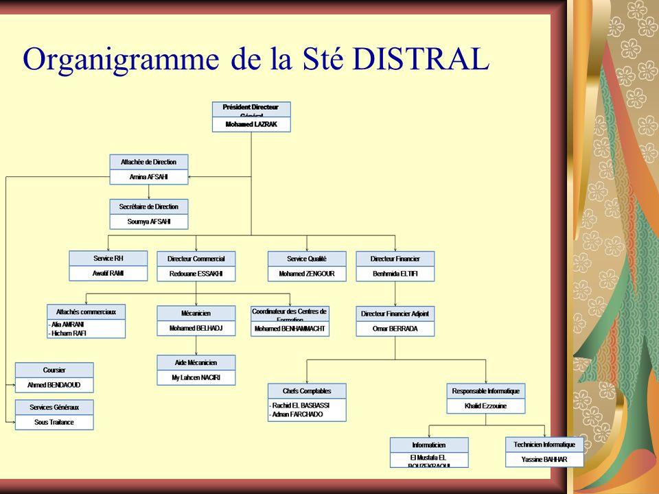 Organigramme de la Sté DISTRAL