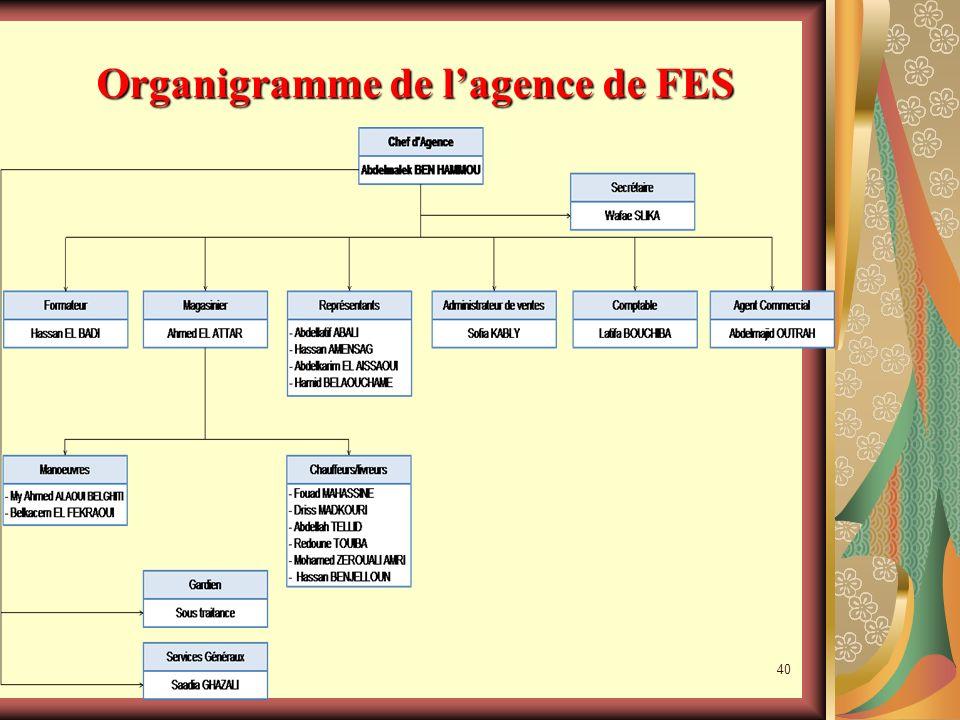 Organigramme de l'agence de FES