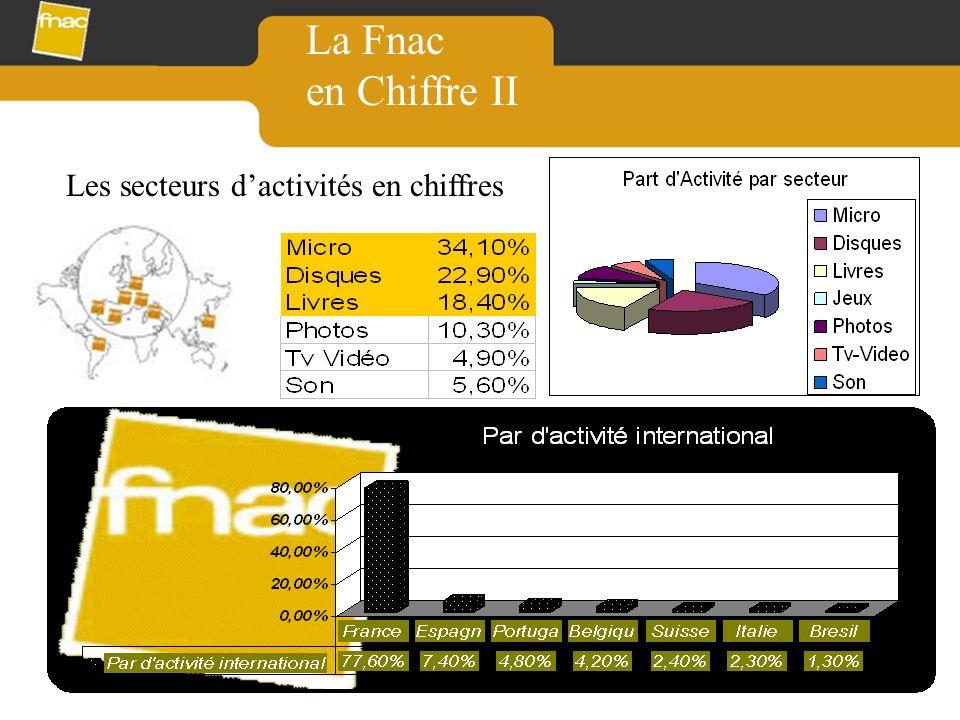 La Fnac en Chiffre II Les secteurs d'activités en chiffres