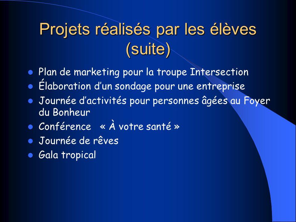 Projets réalisés par les élèves (suite)