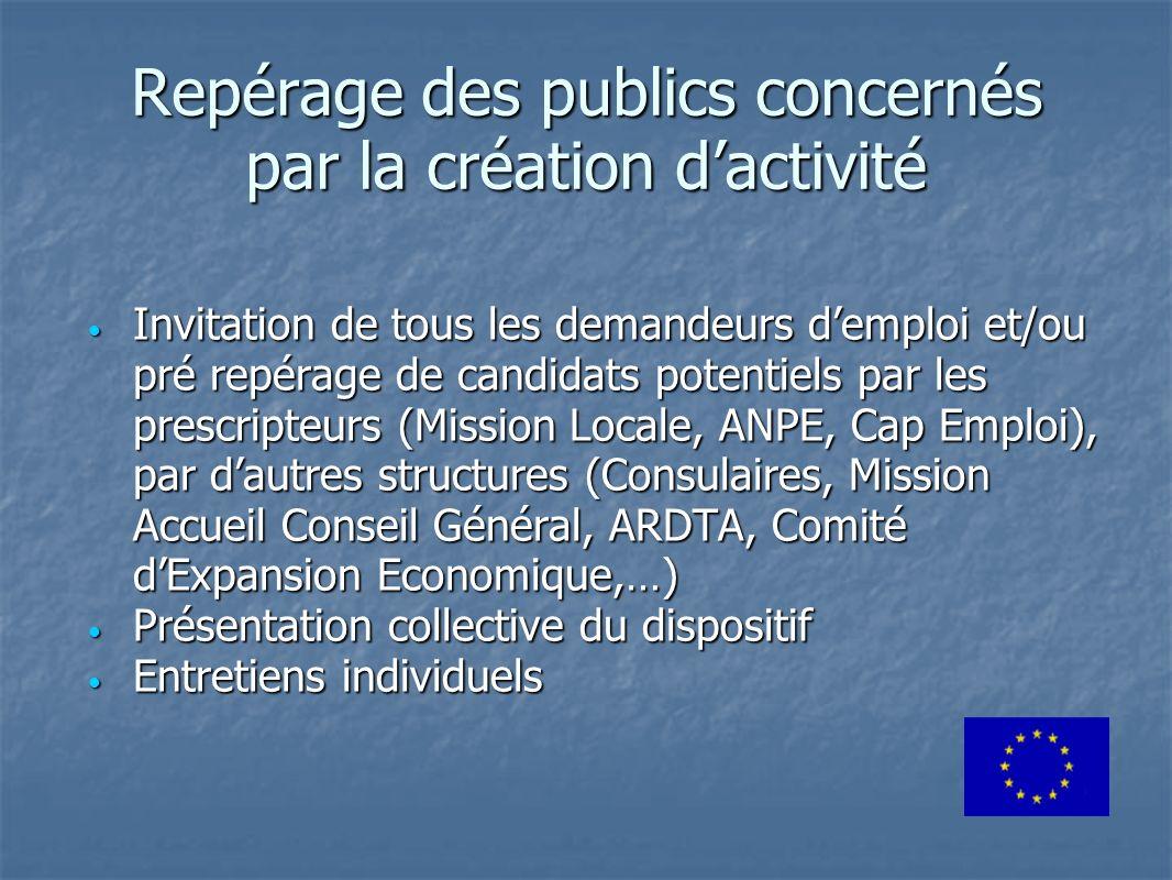 Repérage des publics concernés par la création d'activité