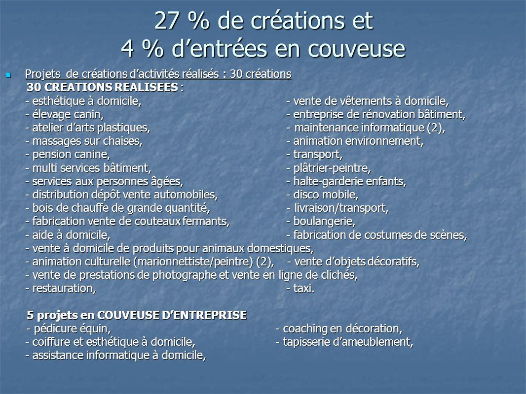 27 % de créations et 4 % d'entrées en couveuse