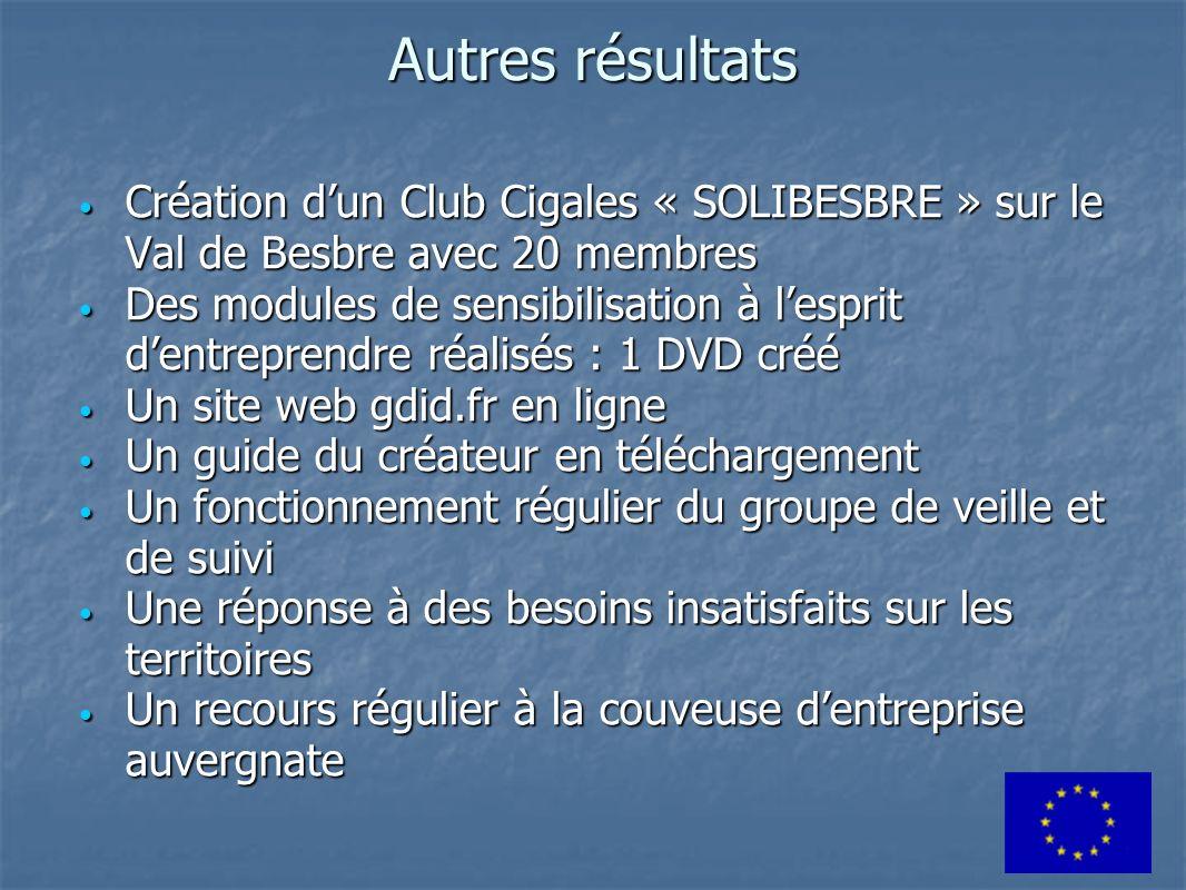 Autres résultats Création d'un Club Cigales « SOLIBESBRE » sur le Val de Besbre avec 20 membres.