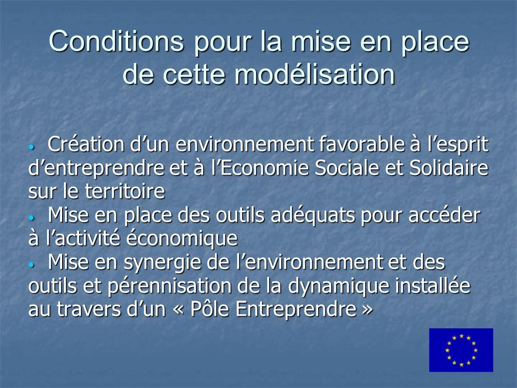 Conditions pour la mise en place de cette modélisation