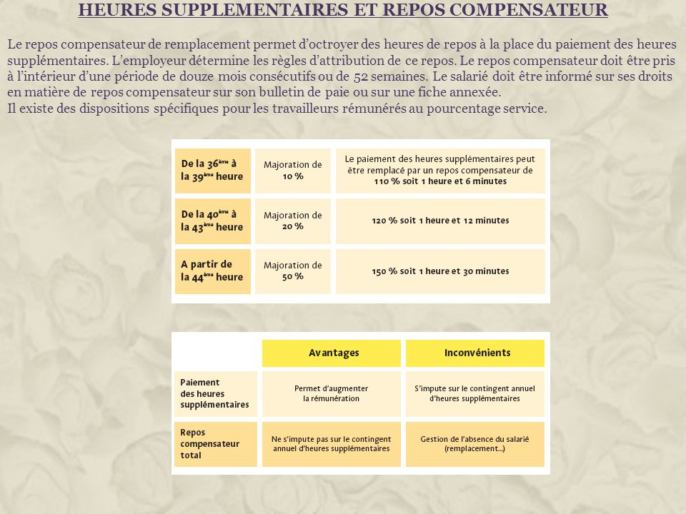 HEURES SUPPLEMENTAIRES ET REPOS COMPENSATEUR