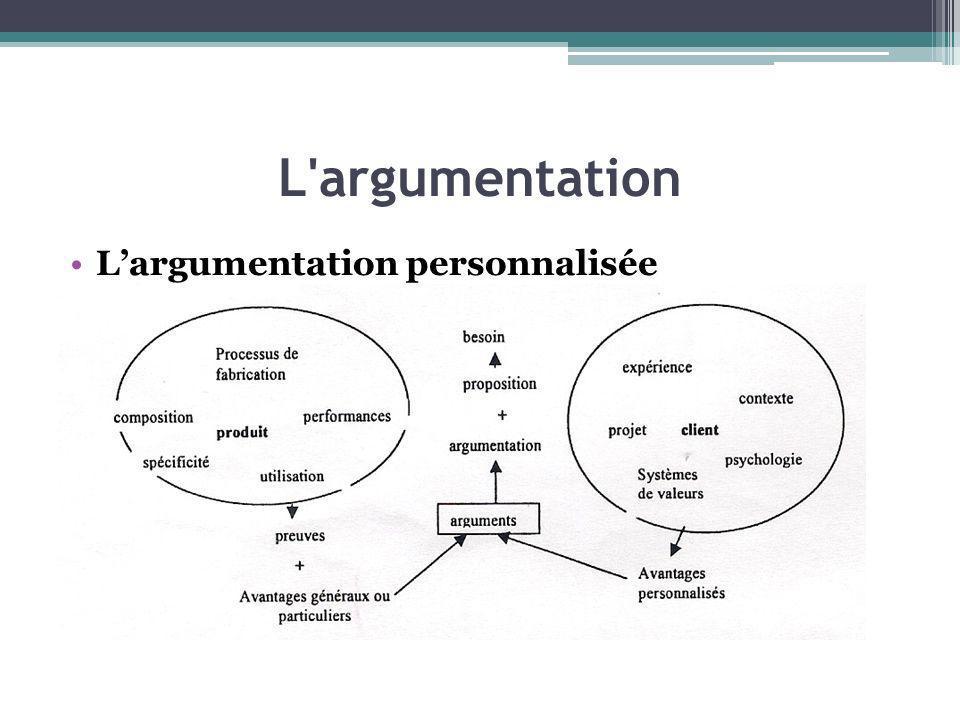 L argumentation L'argumentation personnalisée