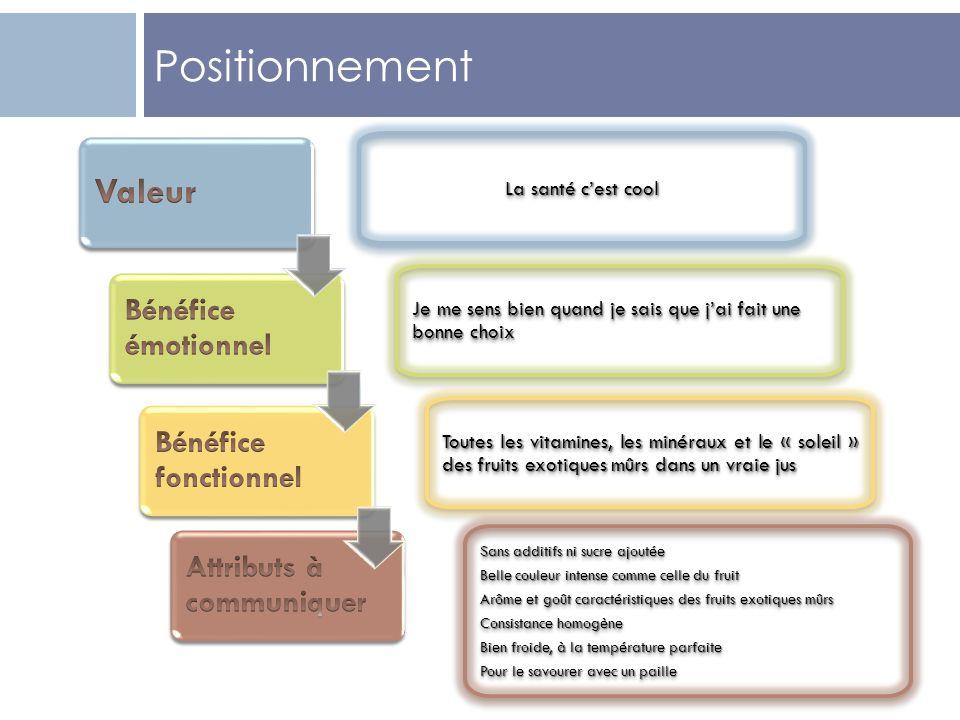 Positionnement Valeur Bénéfice émotionnel Bénéfice fonctionnel