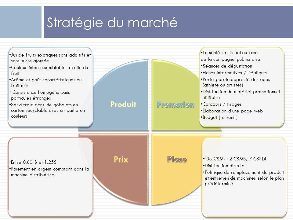 Stratégie du marché Produit Promotion Prix Place