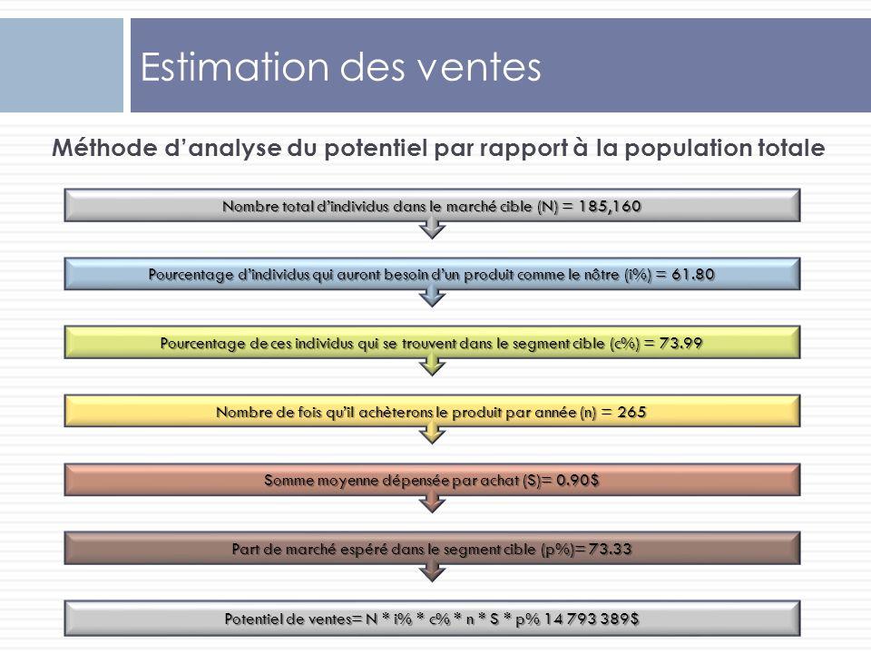 Méthode d'analyse du potentiel par rapport à la population totale