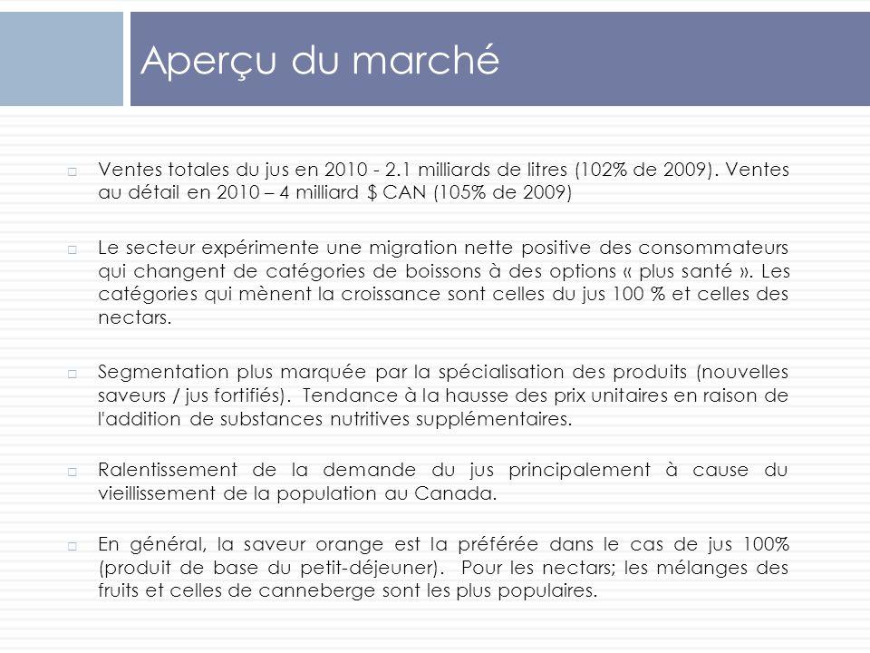 Aperçu du marché Ventes totales du jus en 2010 - 2.1 milliards de litres (102% de 2009). Ventes au détail en 2010 – 4 milliard $ CAN (105% de 2009)