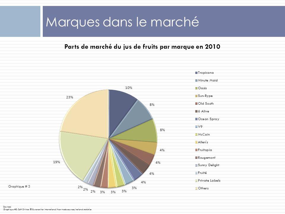 Marques dans le marché Graphique # 3 Sources: