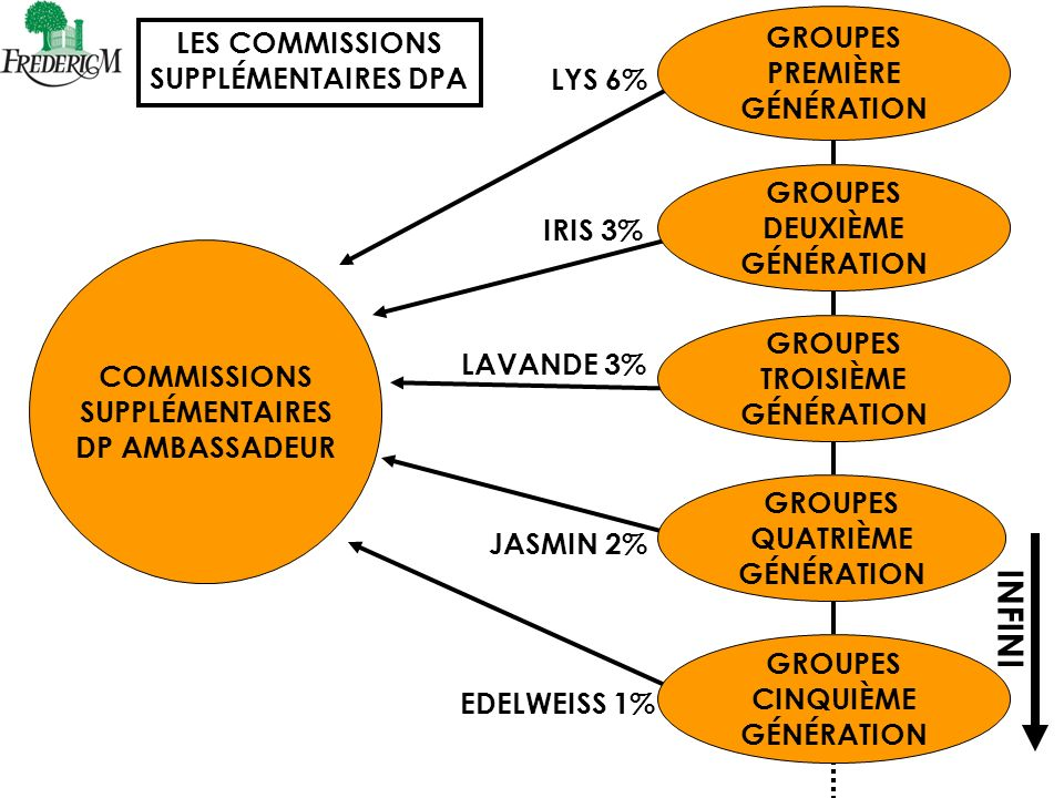 INFINI GROUPES LES COMMISSIONS PREMIÈRE SUPPLÉMENTAIRES DPA GÉNÉRATION