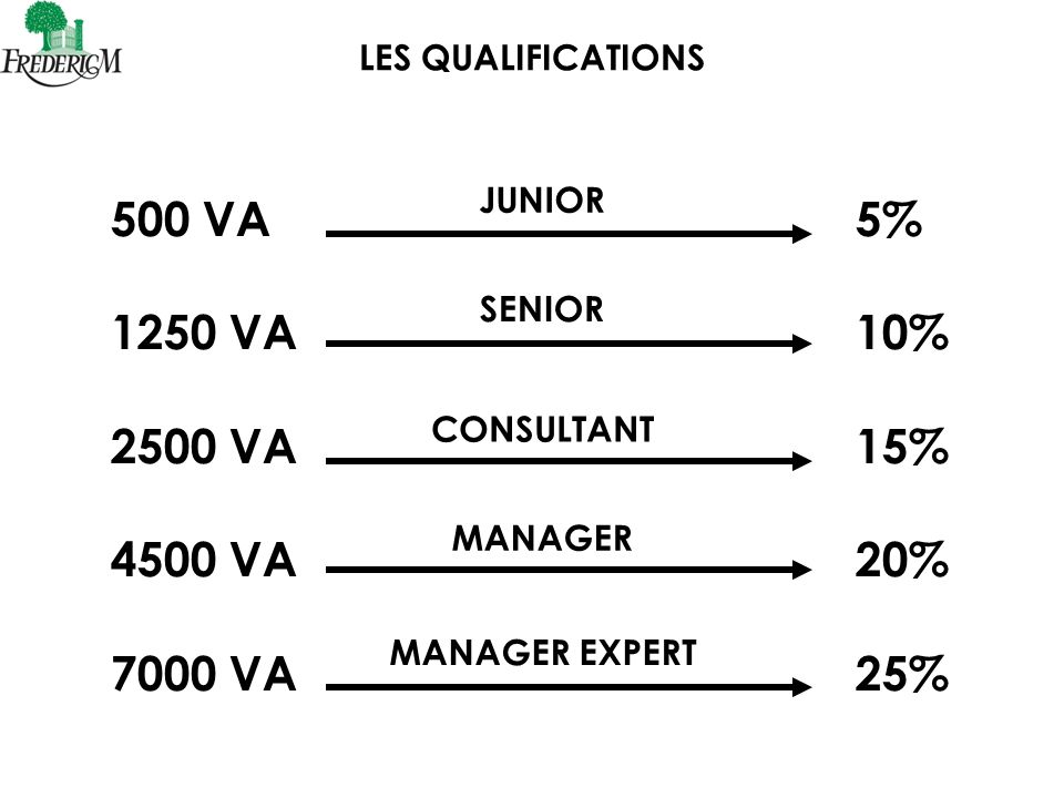 LES QUALIFICATIONS 500 VA 5% 1250 VA 10% 2500 VA 15% 4500 VA 20% 7000 VA 25%