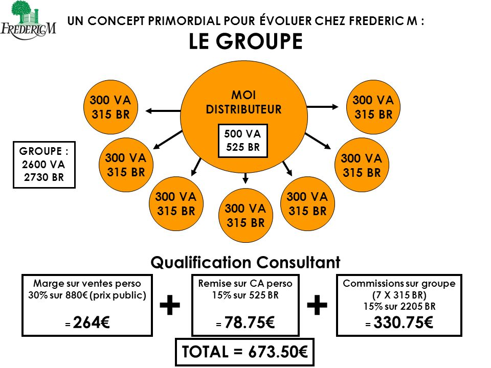 + + LE GROUPE Qualification Consultant TOTAL = 673.50€