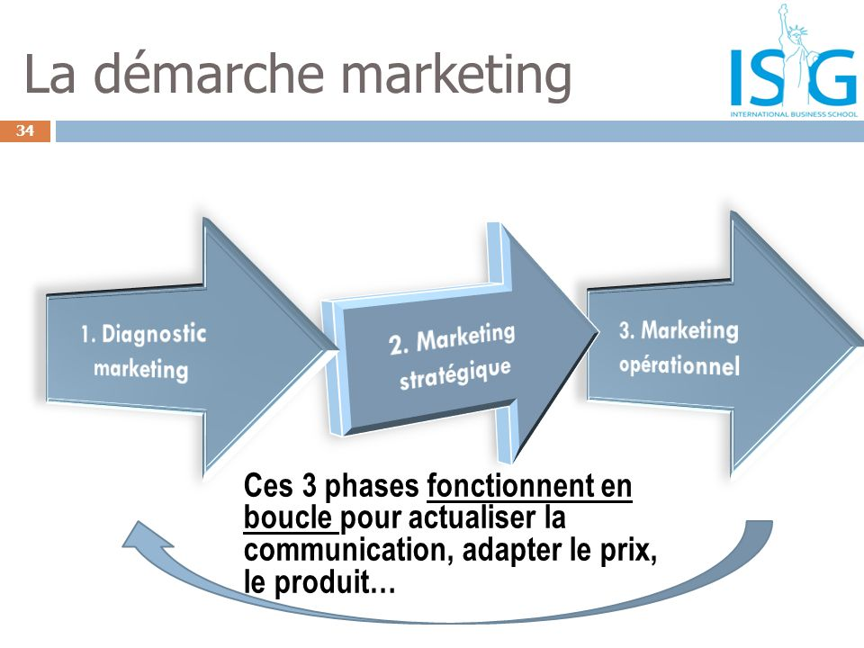 3. Marketing opérationnel 2. Marketing stratégique