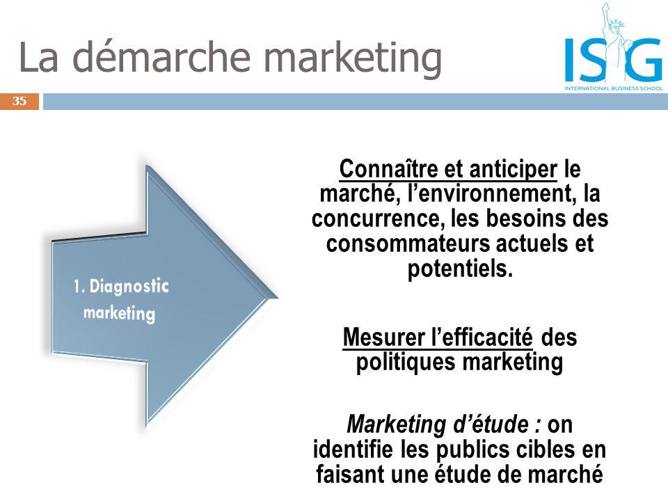 Mesurer l'efficacité des politiques marketing