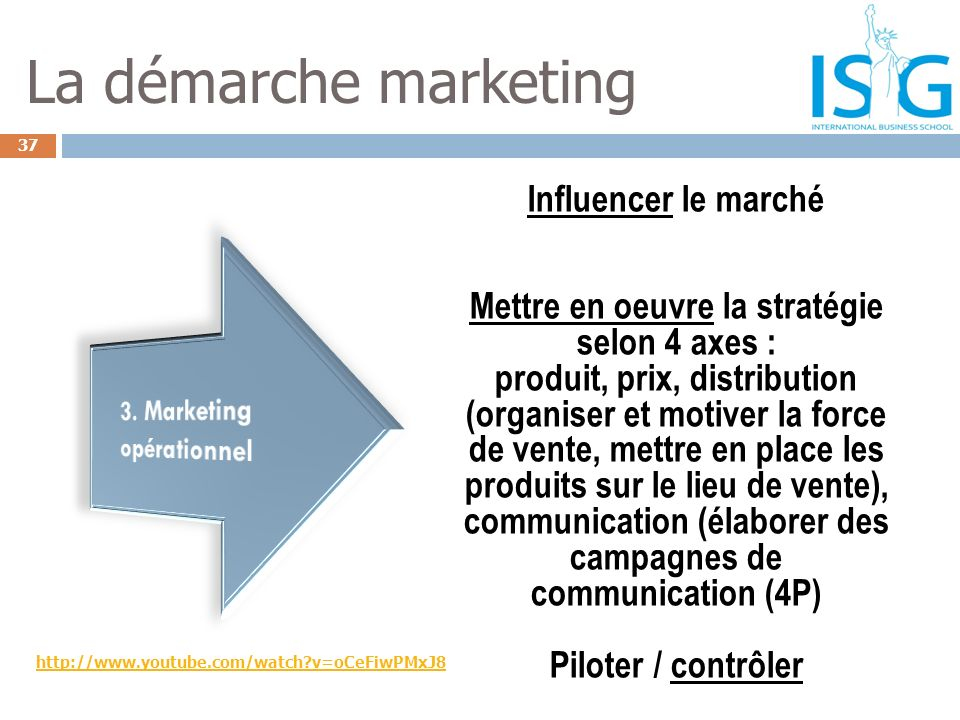3. Marketing opérationnel