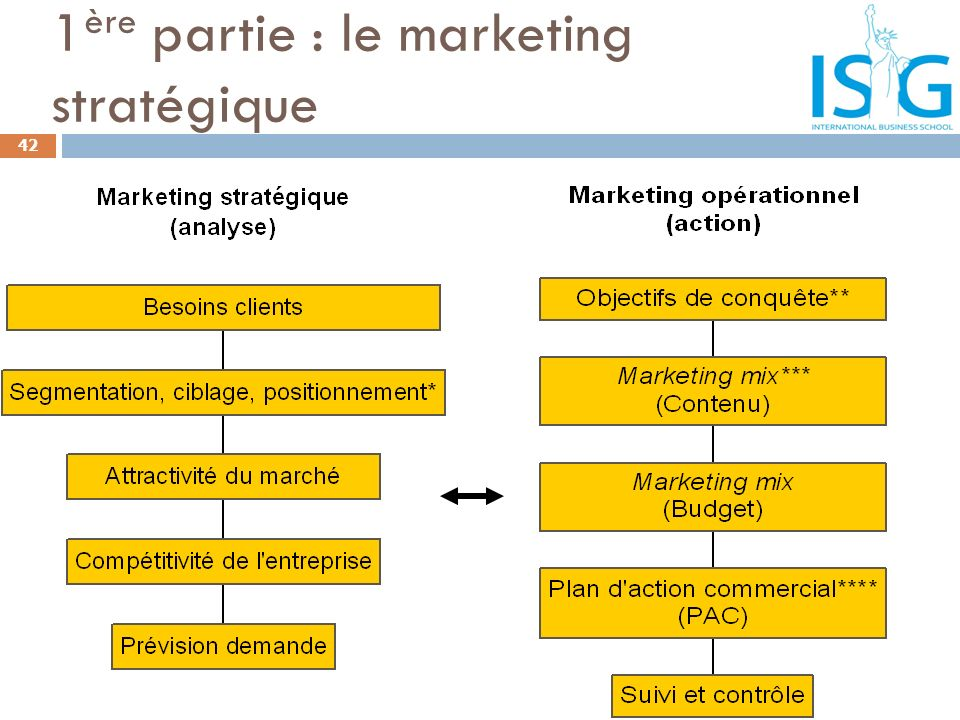 1ère partie : le marketing stratégique