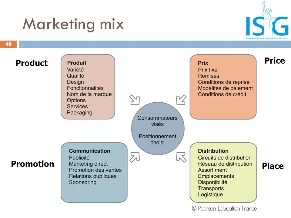 Marketing mix Price Product Promotion Place
