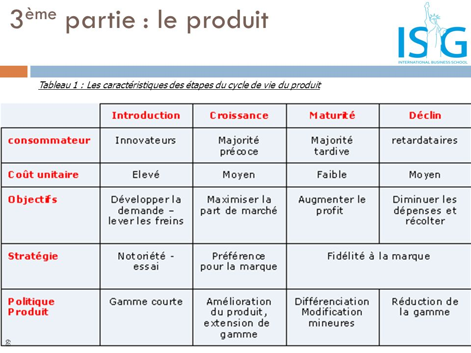 3ème partie : le produit Tableau 1 : Les caractéristiques des étapes du cycle de vie du produit