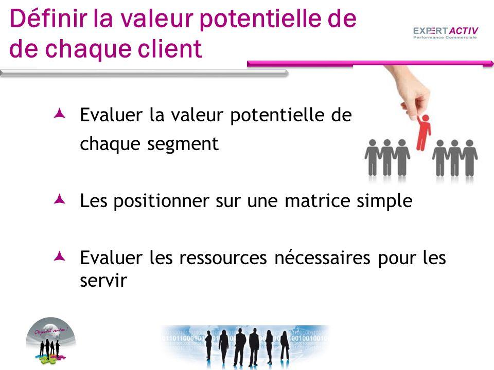 Définir la valeur potentielle de de chaque client