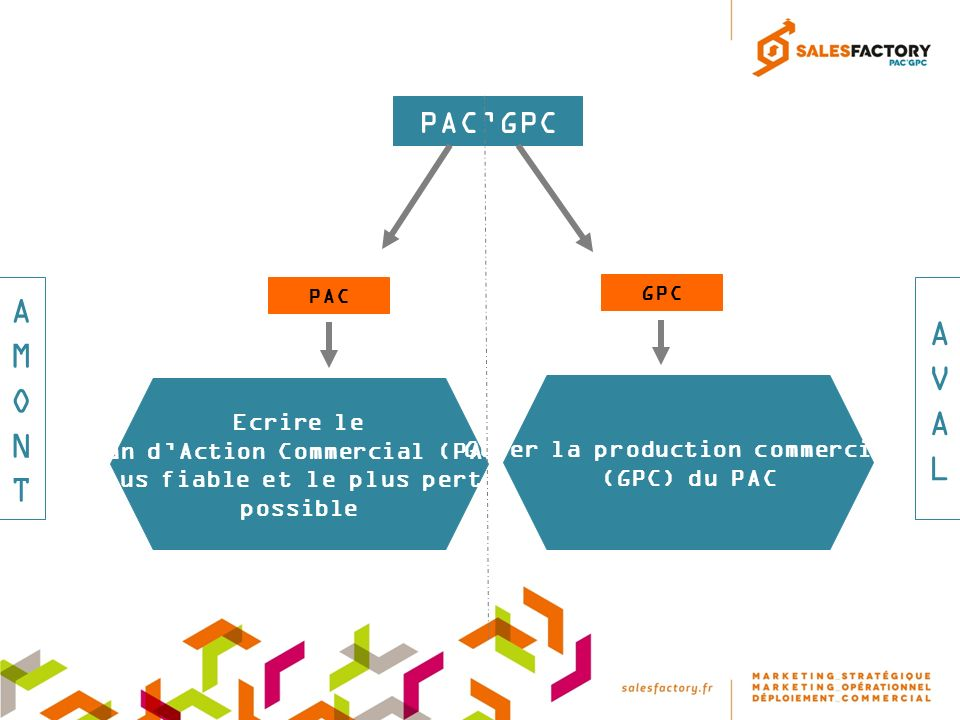 AMONT AVAL PAC'GPC Ecrire le Plan d'Action Commercial (PAC)