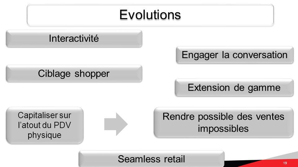 Evolutions Interactivité Engager la conversation Ciblage shopper