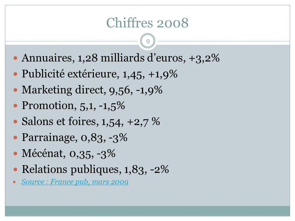 Chiffres 2008 Annuaires, 1,28 milliards d'euros, +3,2%