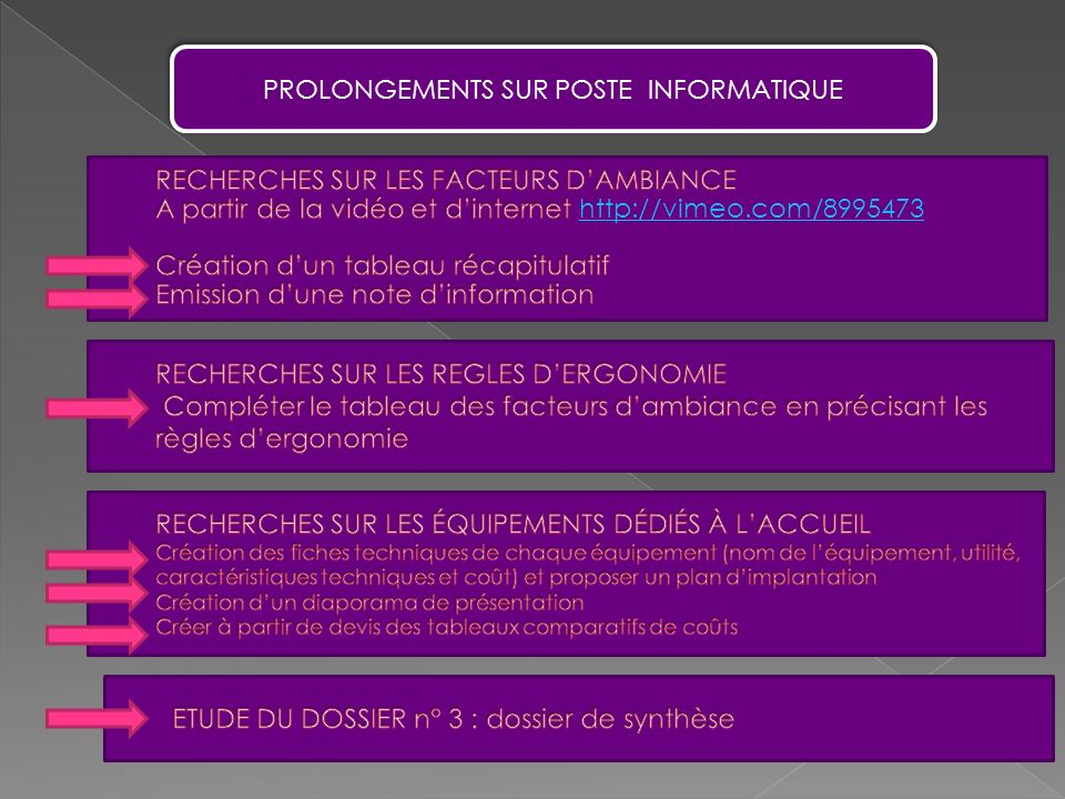 ETUDE DU DOSSIER n° 3 : dossier de synthèse