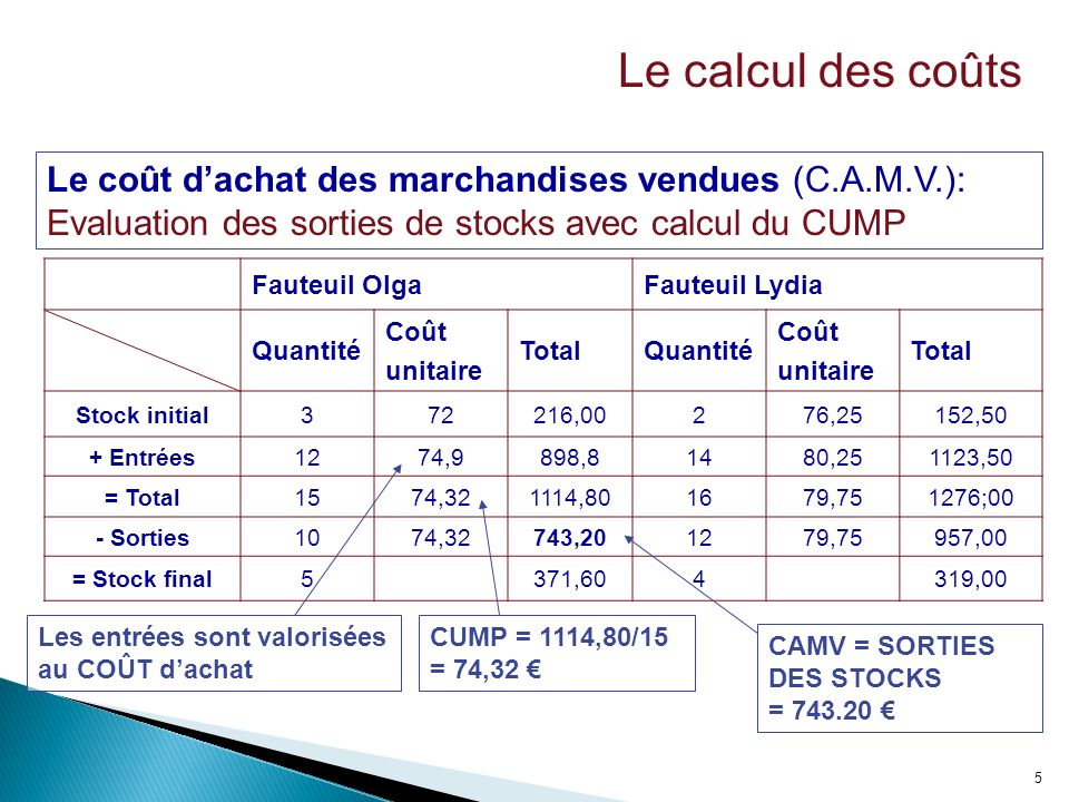 le calcul des co u00fbts dans l u2019unit u00e9 commerciale