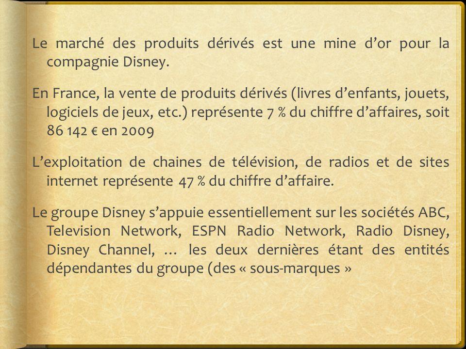 Le marché des produits dérivés est une mine d'or pour la compagnie Disney.