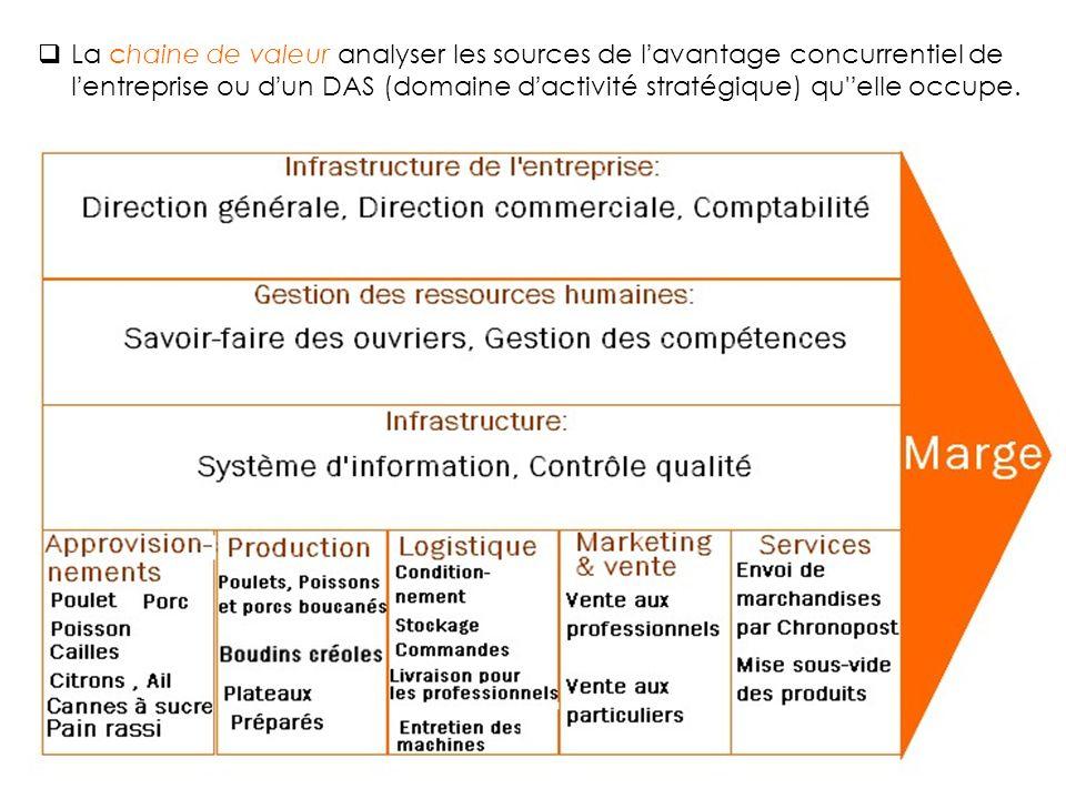 La chaine de valeur analyser les sources de l'avantage concurrentiel de l'entreprise ou d'un DAS (domaine d'activité stratégique) qu 'elle occupe.