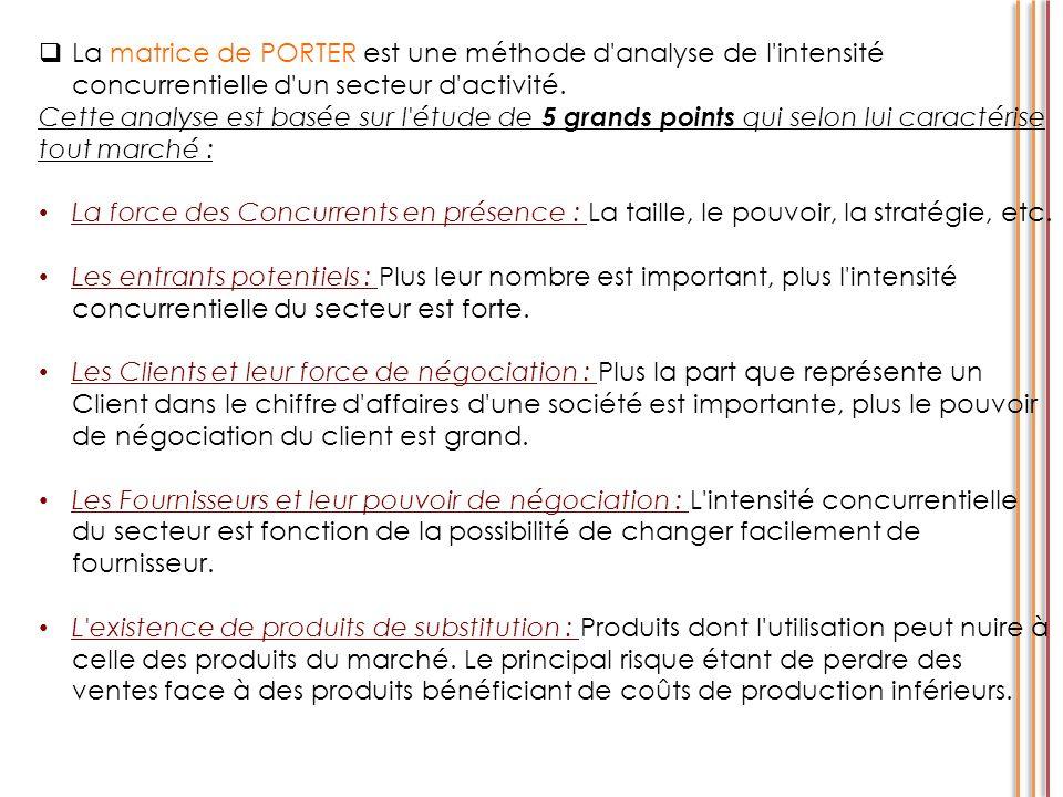 La matrice de PORTER est une méthode d analyse de l intensité concurrentielle d un secteur d activité.