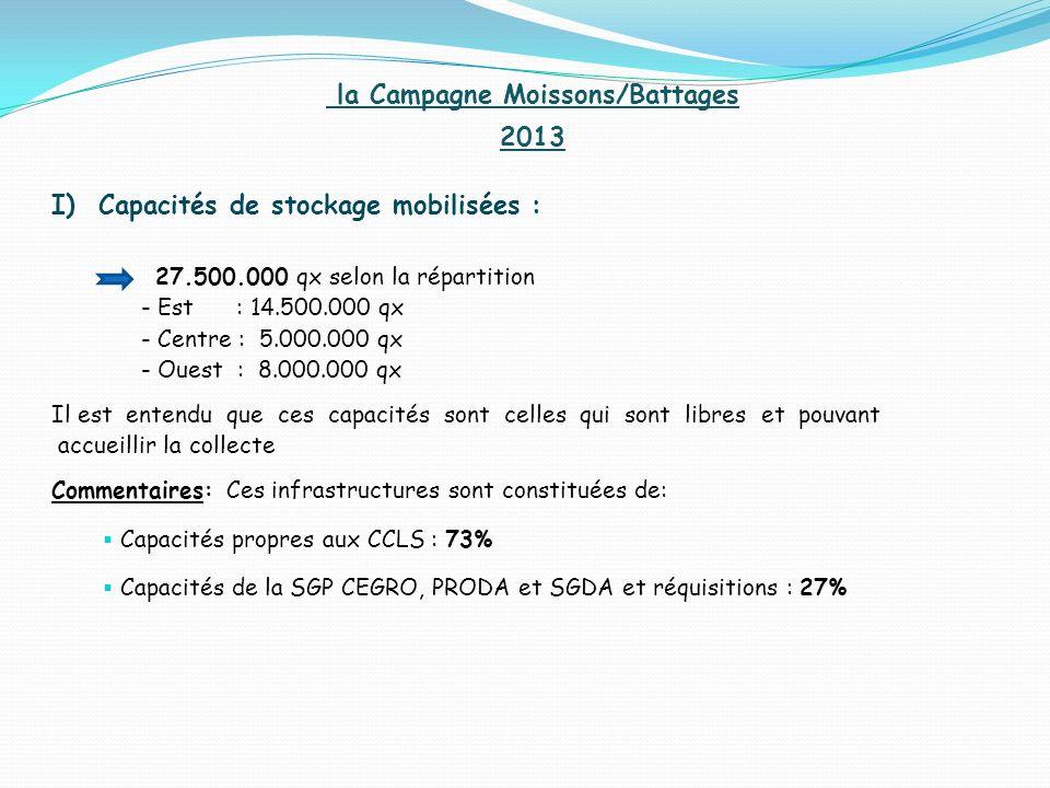 la Campagne Moissons/Battages